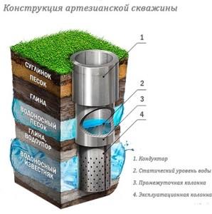 Артезианская скважина - глубина от 50 до 220 метров (глубина артезианской скважины в Ленинградской области)