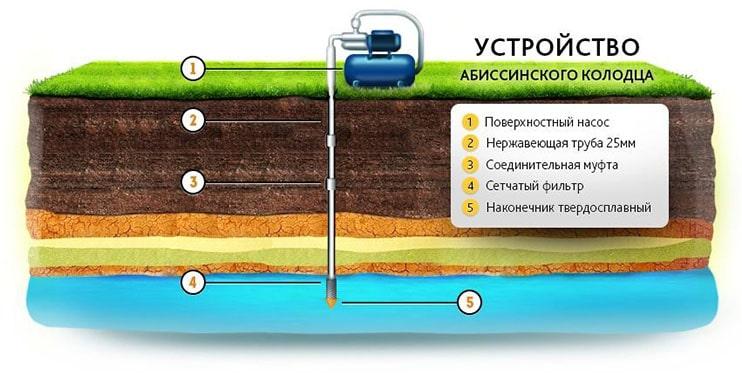 Схема абиссинской скважины (колодца)