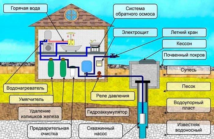 Схема подключения скважины к дому