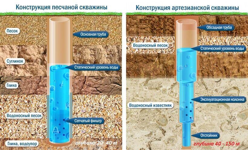 Разница между артезианской и песчаной скважинами
